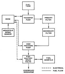 block diagram of diesel generator info block diagram of diesel generator the wiring diagram wiring block