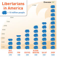 Are There Really 30 60 Million Libertarians
