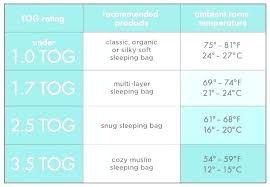 Baby Sleeping Bag Tog Chart Right Room Temperature For Baby Merino Room Temperature