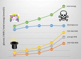 Methodical Blood Ketone Levels Chart 2019