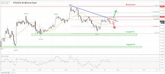 Ethereum Price Usd Chart Ethereum Price Analysis Eth Remains Well Supported On Dips