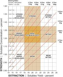 Tds Ppm Chart Coffee Brewing Scaa
