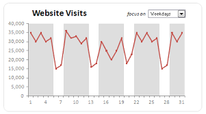 Dynamically Grouping Related Events Excel Combo Charts With