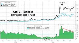 Gbtc Quote Unique Bitcoin Investment Trust Quote FOREX Trading
