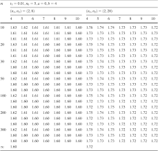 Table 5 From Variable Sample Size And Variable Sampling