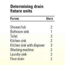 Drain Pipe Sizing Chart Copper Drain Pipe Sizes 300mblinks Co
