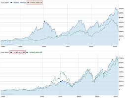 Yahoo Finance Silver Chart Why Does Yahoo Finance Report Different Prices For The Same