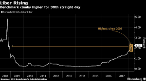 Credit Concerns In U S Growing As Libor Ois Surges To 2009 High