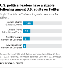 Donald Trump Twitter Followers Chart 19 Of U S Adults On Twitter Follow Trump Pew Research Center