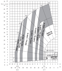 Manitou Oil Chart Manitou Mrt X 2550 Privilege Plus Sales Rental