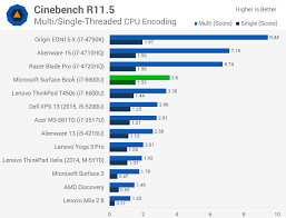 I7 Benchmark Chart Microsoft Surface Book Review Performance Benchmarks