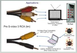dvd video tape players in classrooms and current tv cable in the diagram above you can see where the rca cables typically plug into those devices below are other examples of dvd player and video player backplates