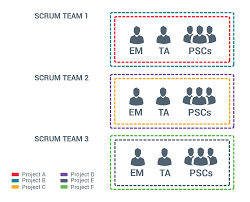 Agile Project Organization Chart Agile Methodology Leads To More Efficient Communication