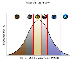 Lol Mmr Chart G Comprehensive Sc2 League And Ladder Guide