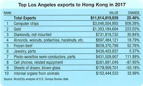 jewelry gold diamond to nuts and frozen beef which merchandise s top the export list from losangeles to hongkong in 2017