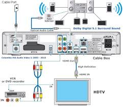 similiar cable tv connection diagram keywords samsung tv cable diagram samsung get image about wiring diagram