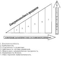 Оценка конкурентоспособности предприятия Публикация в журнале  Описание 12 sh5 gif Рис 1 Изменение конкурентоспособности предприятия