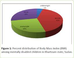 Prevalence Of Obesity In Mentally Disabled Children
