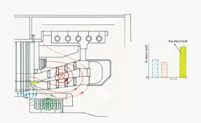 Guide For Generator Online Over And Under Excitation Issues