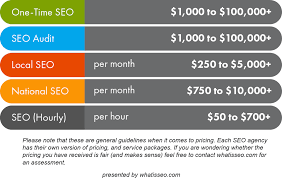 Pricing Chart Examples Seo Pricing Cost Of Seo Services Pricing Models Wiseo