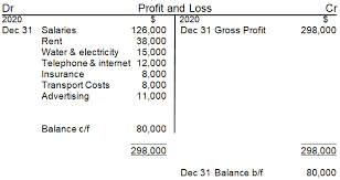 Profit And Los Income Statement Vs Profit And Loss Account
