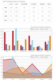 Jquery Charts Timeline Chart Data Dashboard