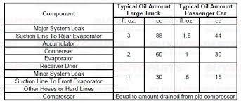 Honda Engine Oil Capacity Chart Honda Motorcycles Free