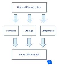 office design layouts. Your Home Office Layout Design Layouts