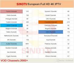 1 Year SINOTV <b>4K</b> HD European Channels Latinos American USA ...