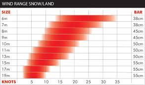 Snow Kite Wind Chart Ozone R1 Race Foil 17m Kite Used
