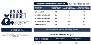 Income Tax Rate Chart For Ay 2019 20 Income Tax Slabs Rates For F Y 2019 20 A Y 2020 21