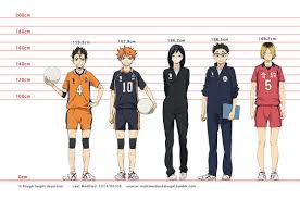 Haikyuu Height Chart Expanded Haikyuu Height Chart 2014 06 21 View Full