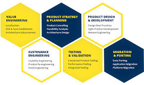 Product Engineering Product Engineering Bspl