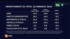 Ultimi sondaggi politici La7 20 gennaio 2020: Lega oltre il 33%