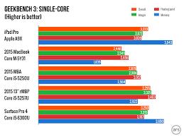 Intel I5 Speed Chart Apple A9x Vs A8x Vs A9 Vs Intel Core Processors Benchmark