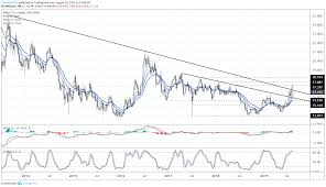 Silver Prices Ward Off False Breakout As Bottoming Effort