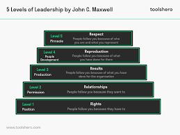 John Maxwell 5 Levels Of Leadership 5 Levels Of Leadership By John Maxwell Toolshero