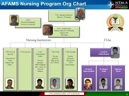 1 Faculty Organization Chart Unclassified Rel To Nato Isaf