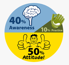 50 Percent Pie Chart Pie Chart Showing 50 Percent Attitude 40 Percent Awareness