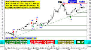 Dlf Share Price Target Dlf Limited Nse India Chart Analysis