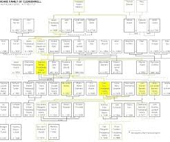 Build A Family Tree In Excel Template Create A Beautiful Family Tree In Excel Design Template