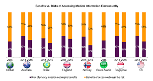 Emr Chart Secrets To Emr Success Demystified Accenture