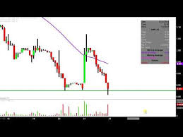 Amr Stock Chart Alta Mesa Resources Inc Amr Stock Chart Technical