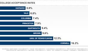 Ivy League Colleges Post Record Low Acceptance Rates Mar