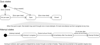 State Chart Diagram Online Quiz State Diagrams Moodledocs