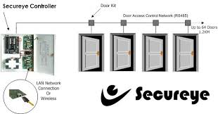access control services in hyderabad access control systems in secureye multi door access control