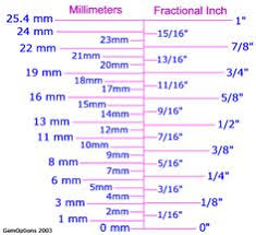 Metric Sockets To Standard Conversion Chart 61 Accurate Mm To Sae Conversion