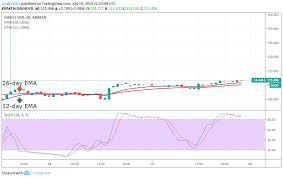 Dash Usd Live Chart Dash Price Prediction Today Daily Dash Value Forecast
