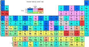 NEW PERIODIC TABLE RAP SONG LYRICS | Periodic