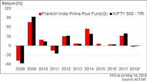 Mutual Fund Performance Chart Franklin India Prima Plus To Be Renamed Franklin India